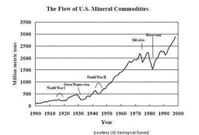 The Flow of U.S. Mineral Commodities, courtesy USGS