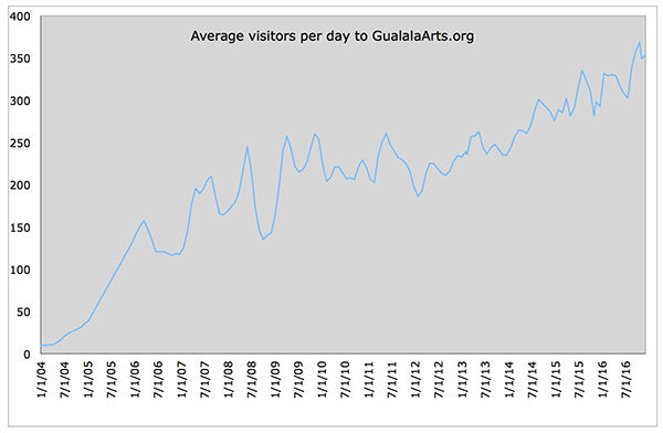 Visitors to GualalaArts.org, 2004 - 2016