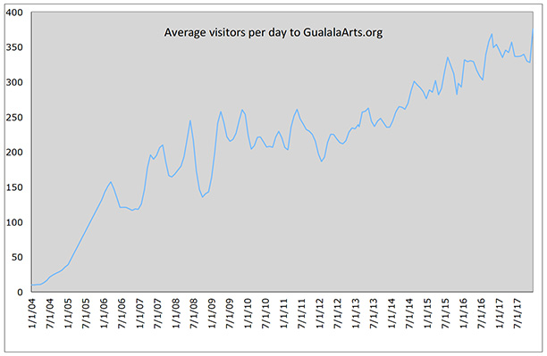 Visitors to GualalaArts.org, 2004 - 2017